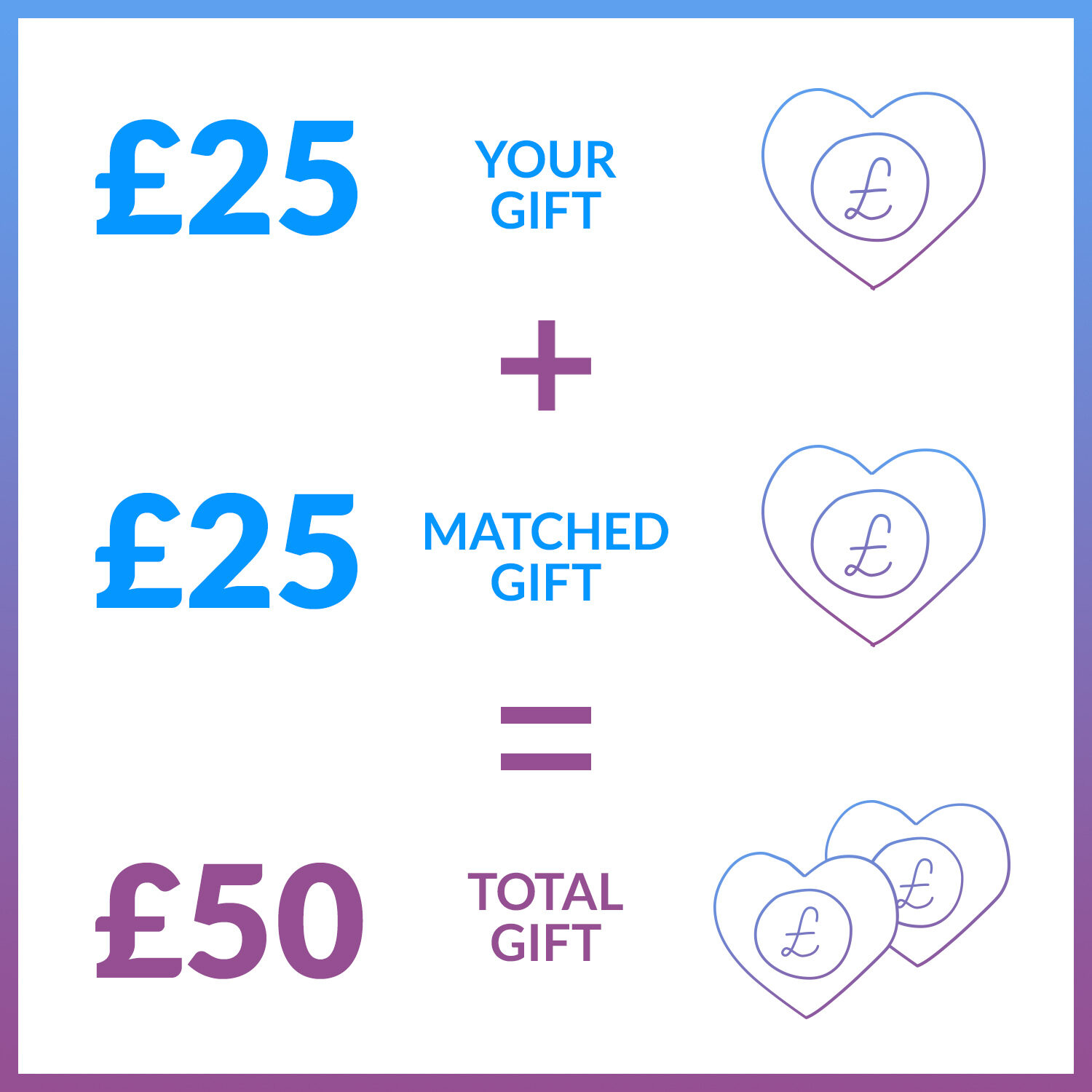 Matched Donation Explained